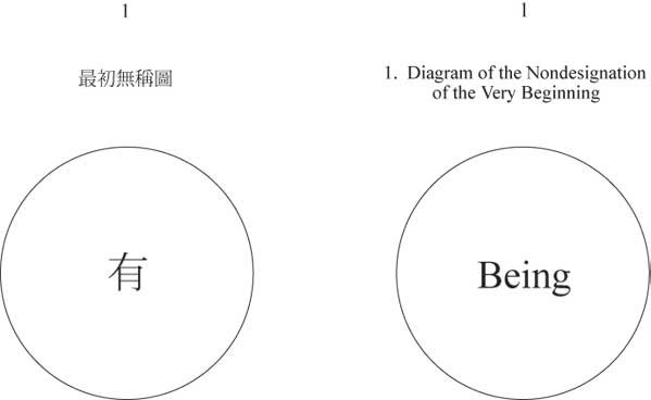 Diagram 1 of Liu Chih's Root Classic - a circle with a single character in the centre - the Nondesignation of the very beginning