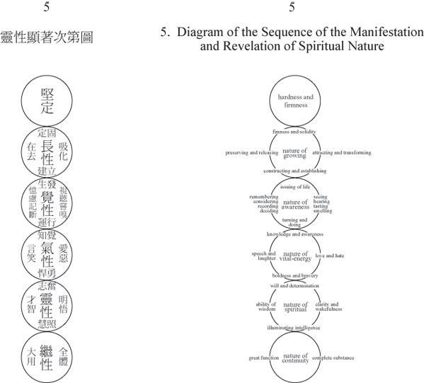 Diagram of the Sequence of the Manifestation and Revelation of Spiritual Nature - five circles in a vertical line