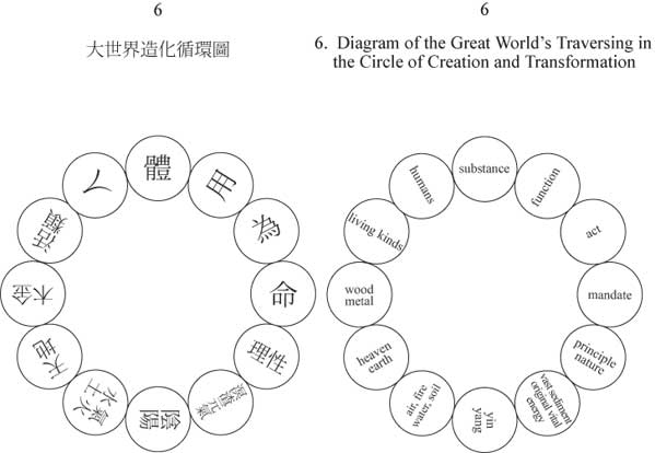 Diagram of the Great World's Traversing in the Circle of Creation and Transformation - 12 circles in a circle