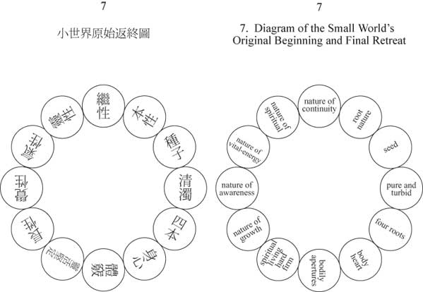 Diagram of the Small World's Original Beginning and Final Retreat - 12 circles in a circle.