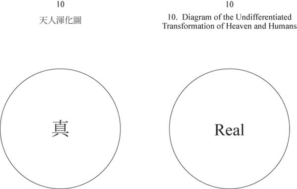 Diagrm 10 - The Undifferentiated Transformation of Heaven and Humans - a circle with a single character in the centre