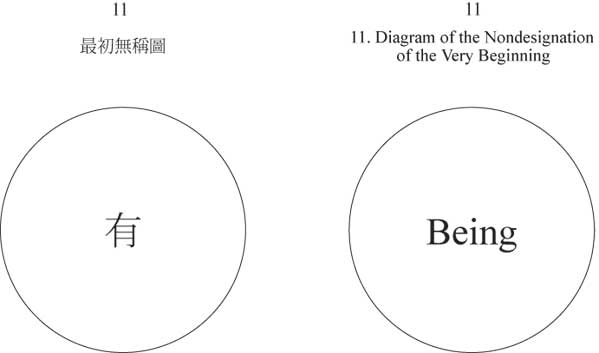Diagram of the Nondesignation of the Very Beginning - a circle with