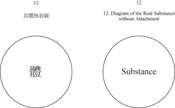 Diagram of the Real Substance without Attachment - a circle with a single character