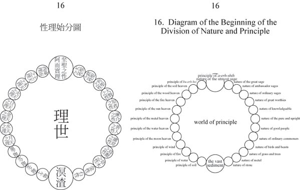 Diagram 16 - of the Beginning of the Division of Nature and Principle - a circle, with two large circles at the top and botom, joined on each side by 12 circles.