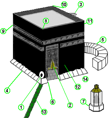 Drawing of the Kaʿba, with some parts labelled